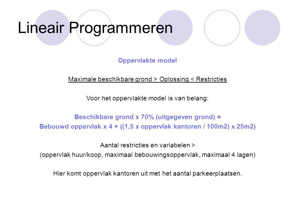 Lineair Programmeren Oppervlakte model