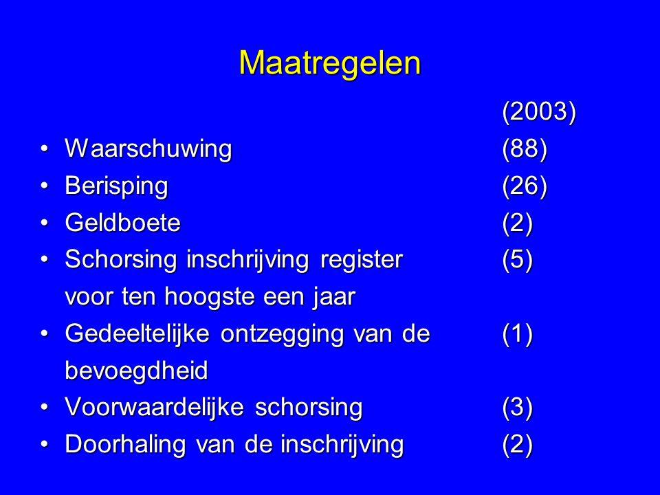 Maatregelen (2003) Waarschuwing (88) Berisping (26) Geldboete (2)