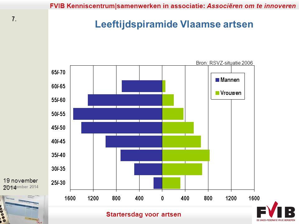 Leeftijdspiramide Vlaamse artsen