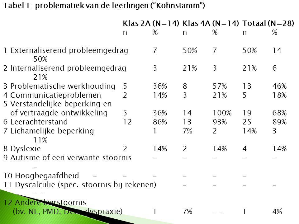 Tabel 1: problematiek van de leerlingen ( Kohnstamm )