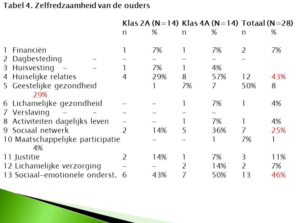Tabel 4. Zelfredzaamheid van de ouders