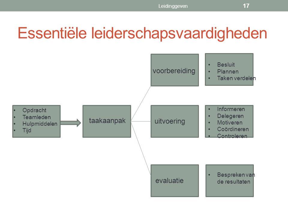 Essentiële leiderschapsvaardigheden