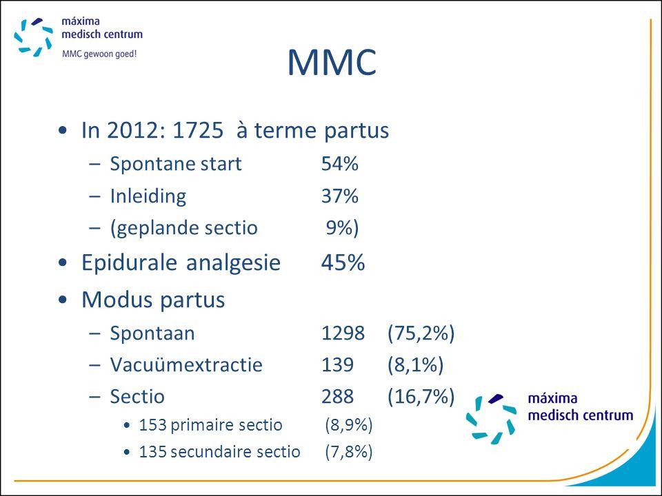 MMC In 2012: 1725 à terme partus Epidurale analgesie 45% Modus partus