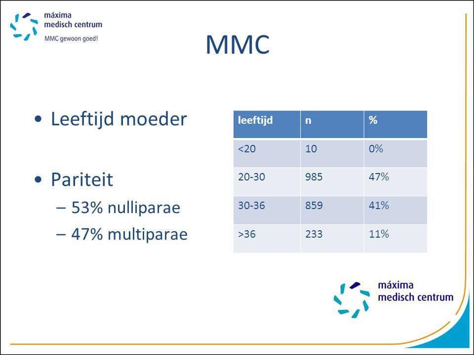 MMC Leeftijd moeder Pariteit 53% nulliparae 47% multiparae leeftijd n