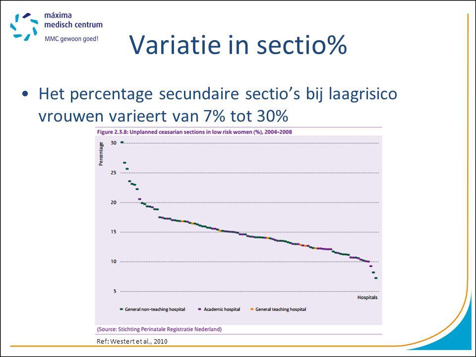 Variatie in sectio% Het percentage secundaire sectio's bij laagrisico vrouwen varieert van 7% tot 30%