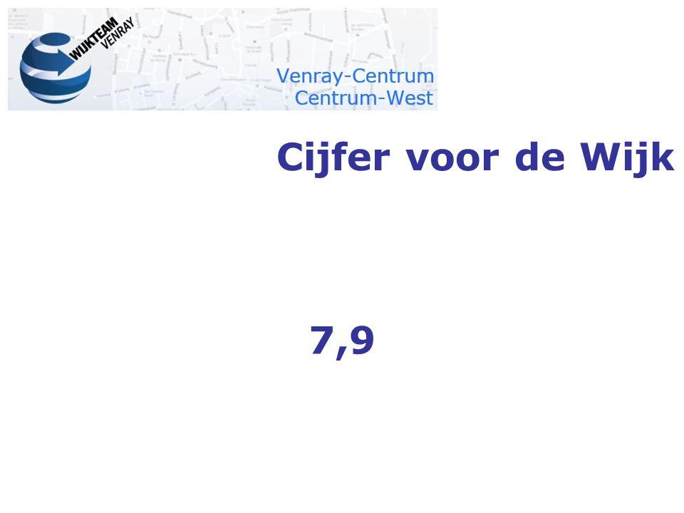 Cijfer voor de Wijk 7,9 Coplimenten aan de wijkraad cijfer voor de wijk aan