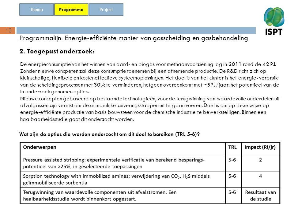Thema Programma. Project. Programmalijn: Energie-efficiënte manier van gasscheiding en gasbehandeling.