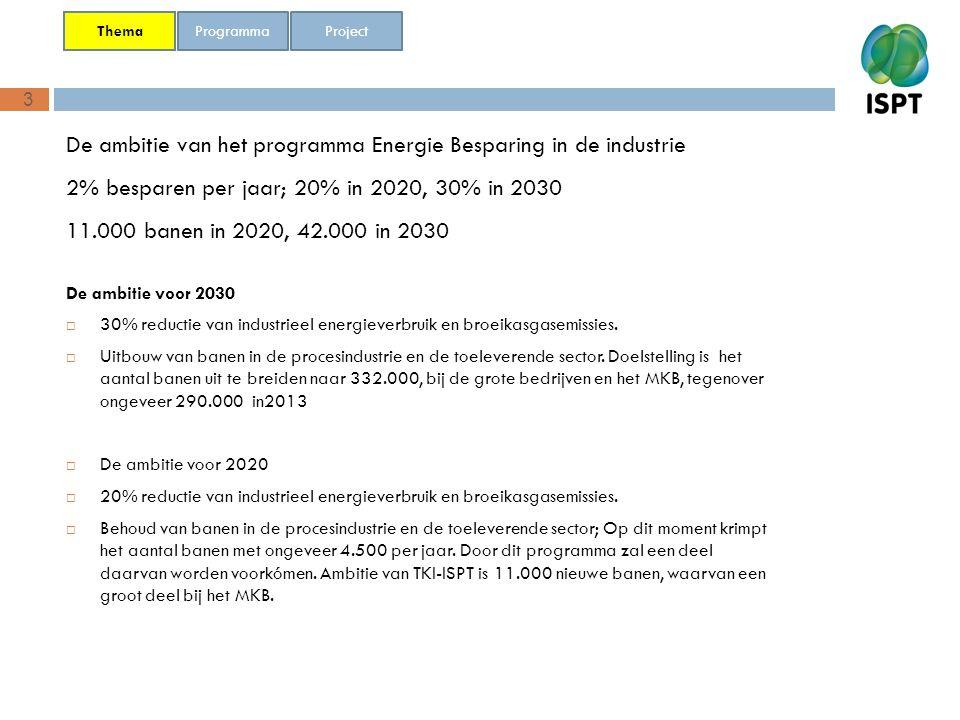 De ambitie van het programma Energie Besparing in de industrie