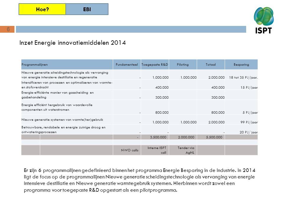 Inzet Energie innovatiemiddelen 2014