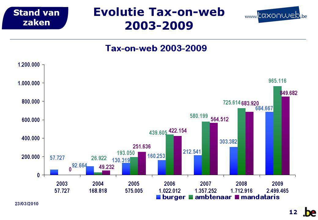 Stand van zaken Evolutie Tax-on-web 2003-2009 12