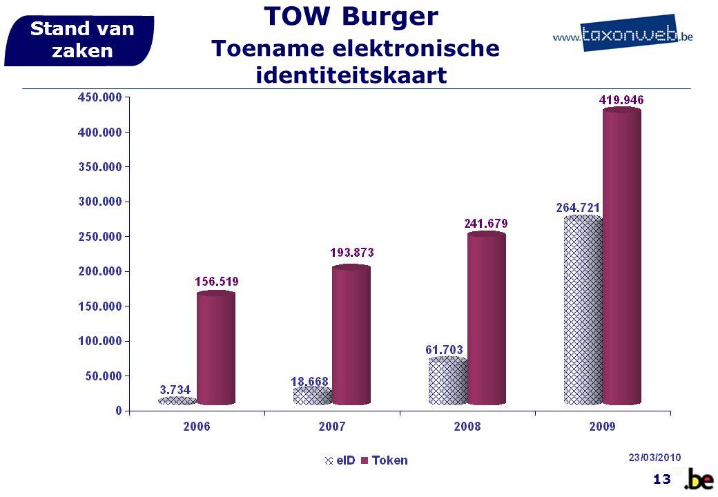 TOW Burger Toename elektronische identiteitskaart