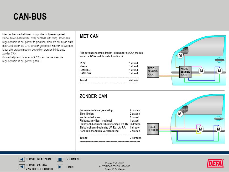 CAN-BUS MET CAN ZONDER CAN