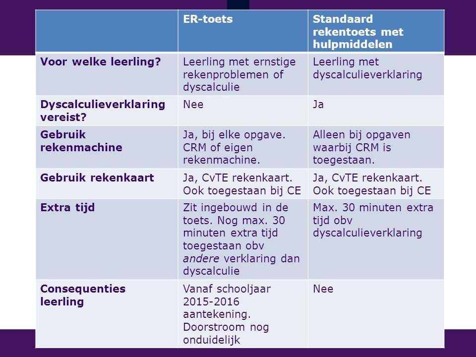 ER-toets Standaard rekentoets met hulpmiddelen. Voor welke leerling Leerling met ernstige rekenproblemen of dyscalculie.