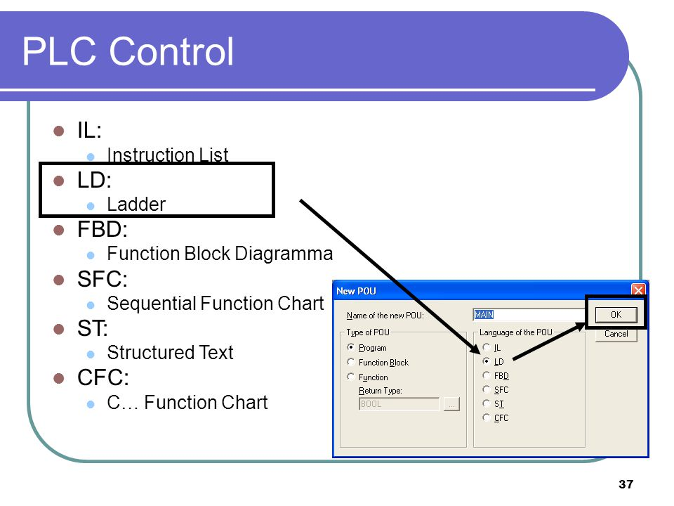 PLC Control IL: LD: FBD: SFC: ST: CFC: Instruction List Ladder