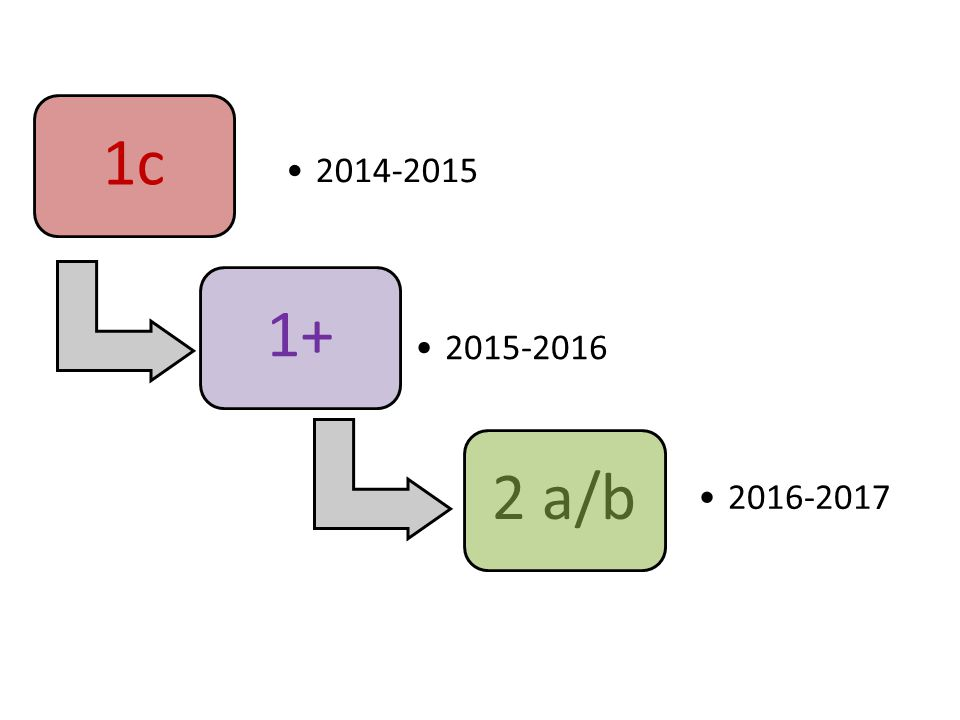 1c 2014-2015 1+ 2015-2016 2 a/b 2016-2017