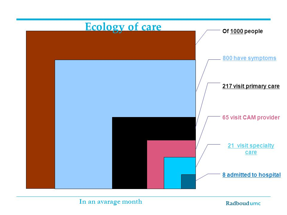 Ecology of care In an avarage month Of 1000 people 800 have symptoms