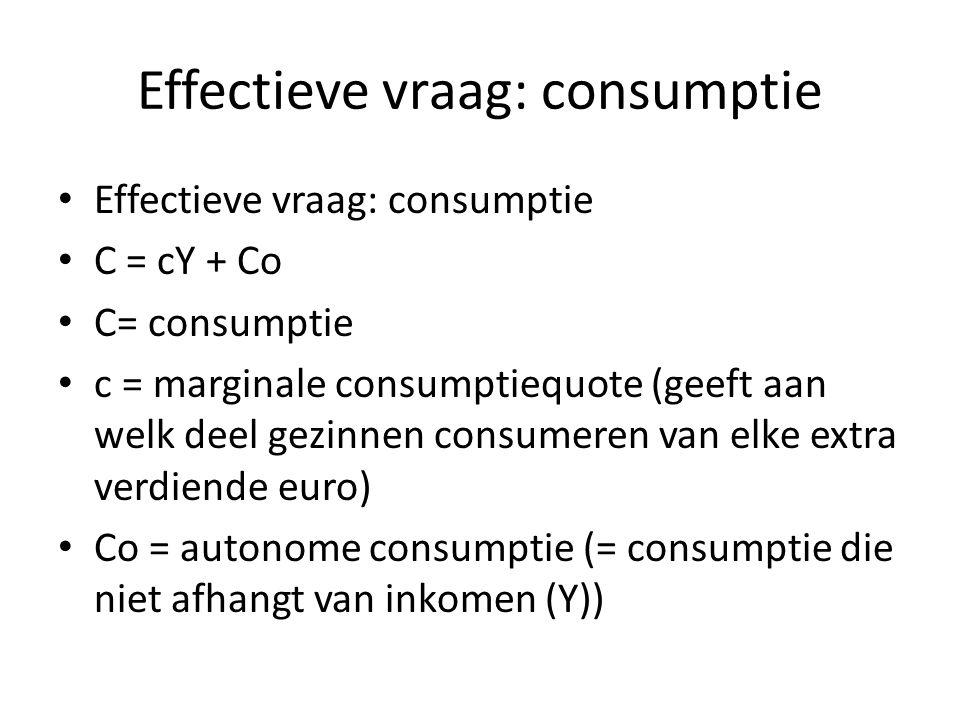 Effectieve vraag: consumptie