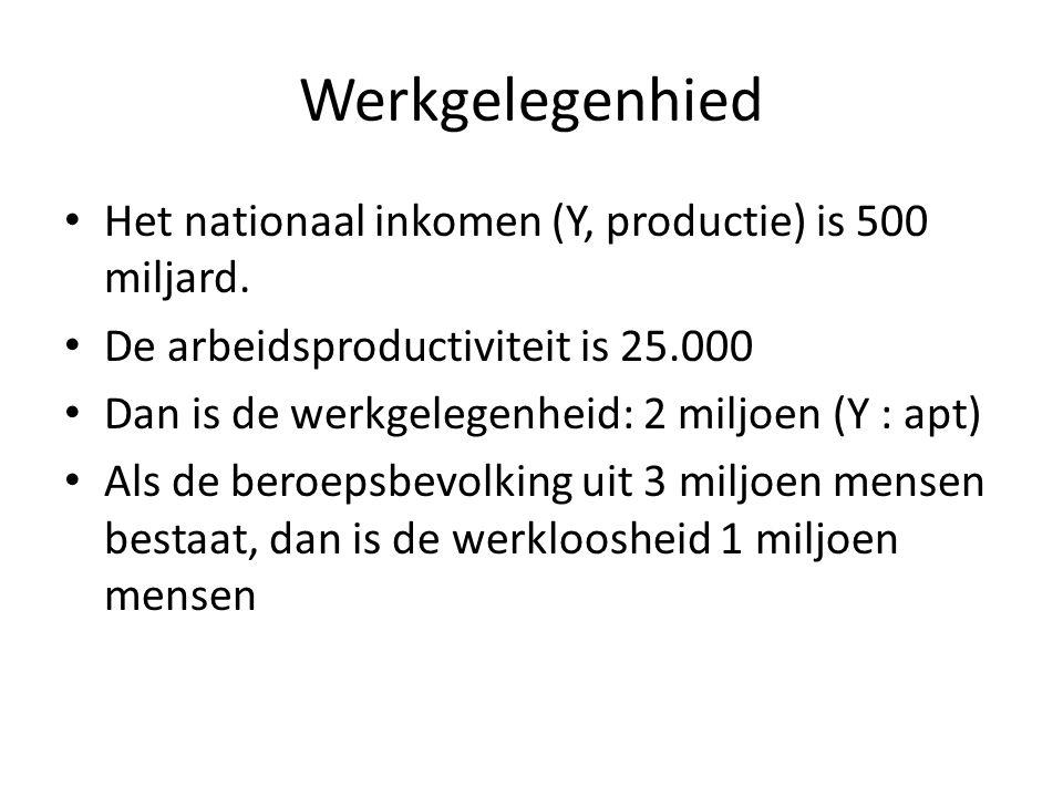 Werkgelegenhied Het nationaal inkomen (Y, productie) is 500 miljard.