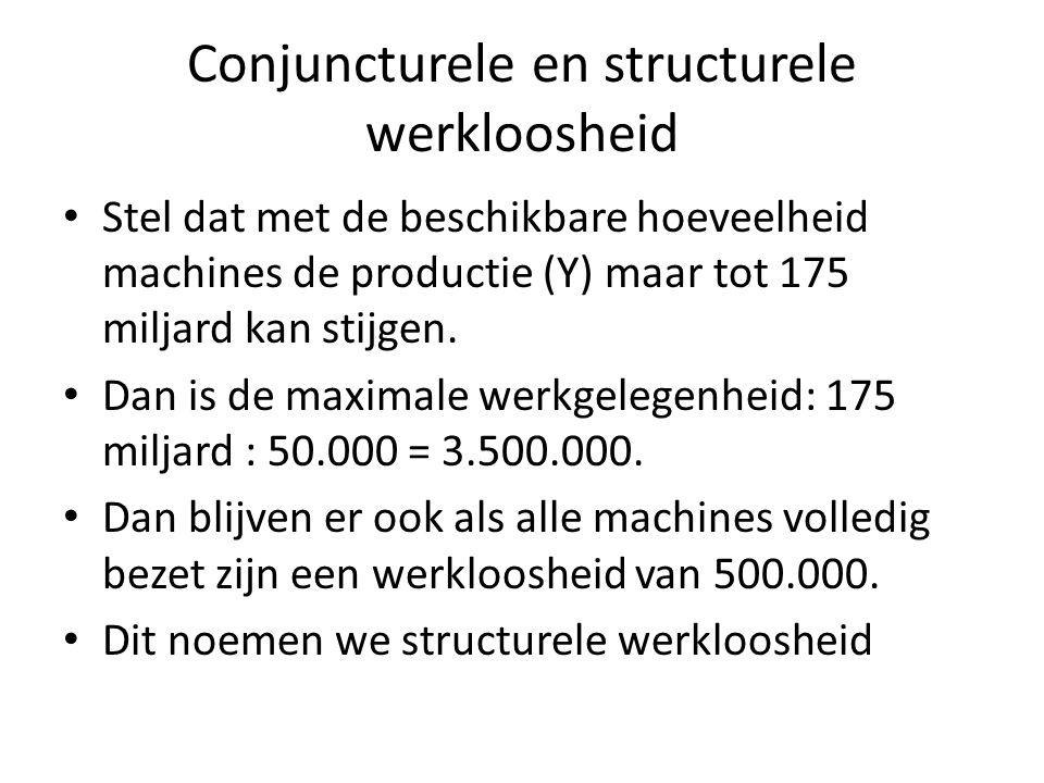 Conjuncturele en structurele werkloosheid