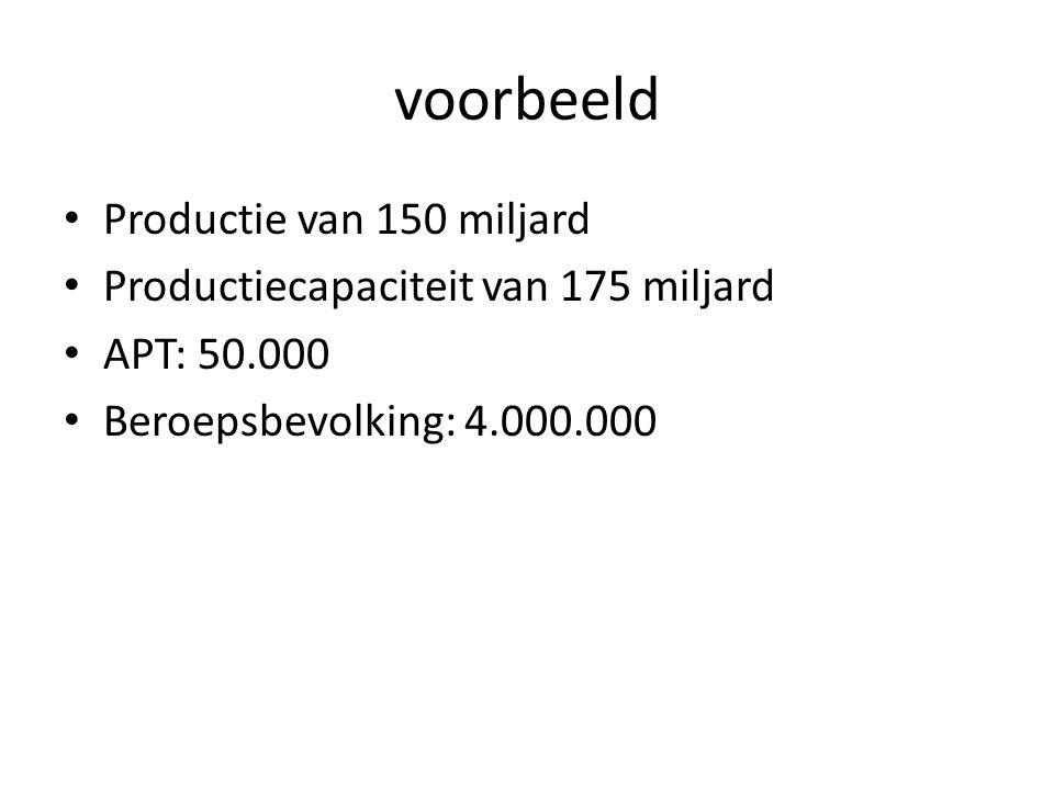 voorbeeld Productie van 150 miljard