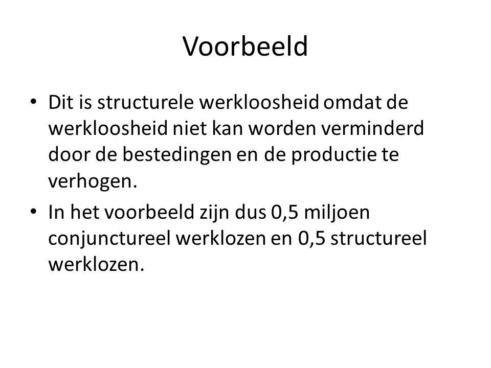 Voorbeeld Dit is structurele werkloosheid omdat de werkloosheid niet kan worden verminderd door de bestedingen en de productie te verhogen.