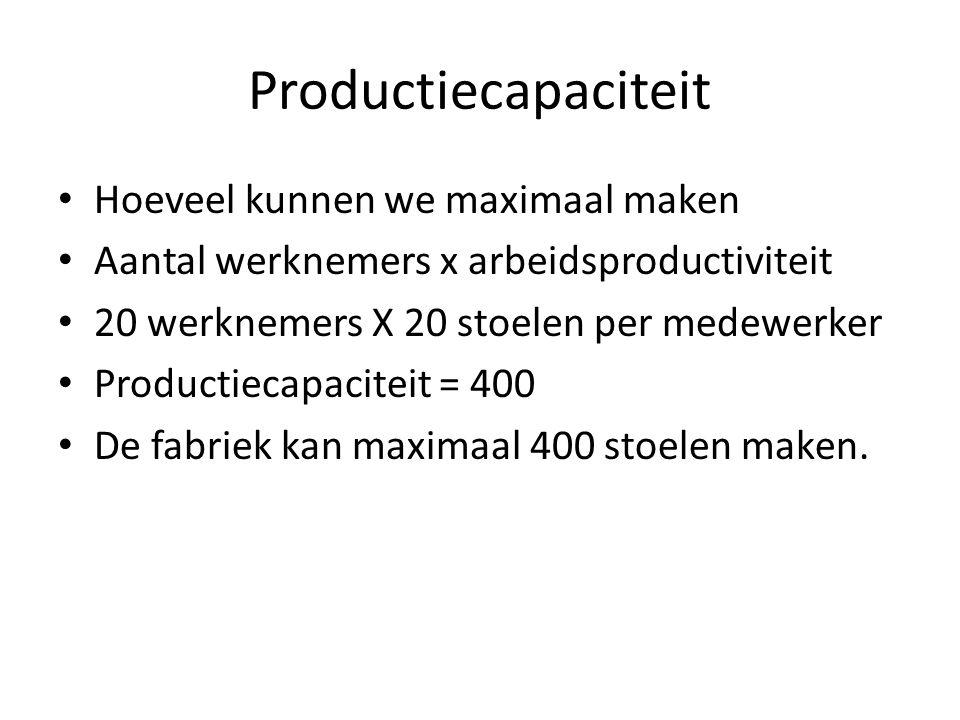 Productiecapaciteit Hoeveel kunnen we maximaal maken
