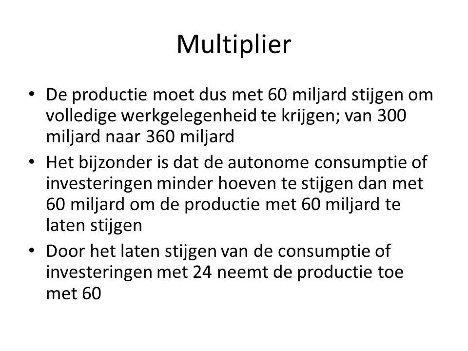 Multiplier De productie moet dus met 60 miljard stijgen om volledige werkgelegenheid te krijgen; van 300 miljard naar 360 miljard.