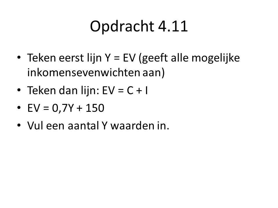 Opdracht 4.11 Teken eerst lijn Y = EV (geeft alle mogelijke inkomensevenwichten aan) Teken dan lijn: EV = C + I.