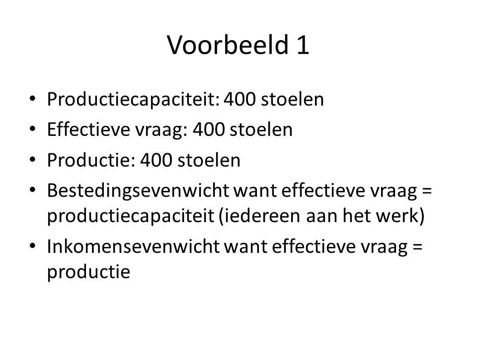 Voorbeeld 1 Productiecapaciteit: 400 stoelen