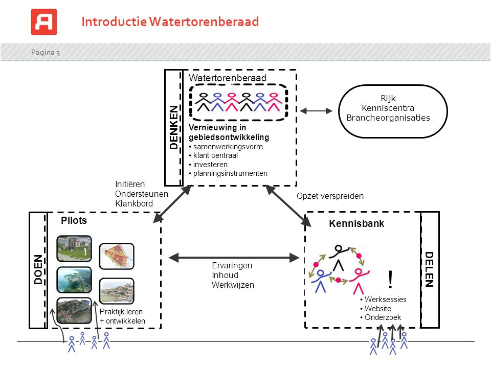 Introductie Watertorenberaad