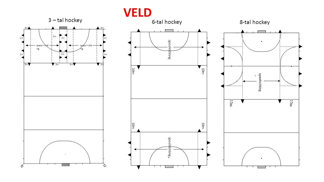 VELD 3 – tal hockey 6-tal hockey 8-tal hockey . speelrichting 10m .