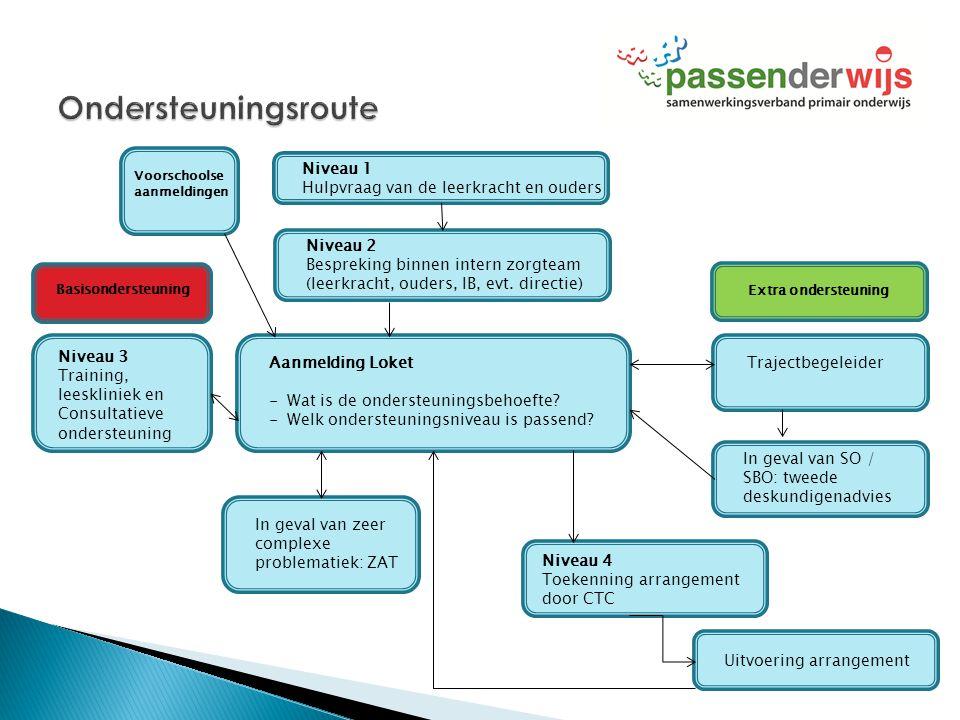 Ondersteuningsroute Niveau 1 Hulpvraag van de leerkracht en ouders