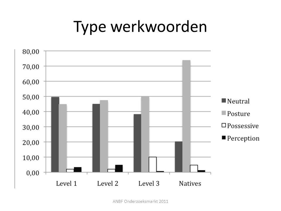 Type werkwoorden Opmerking: leerders van het derde niveau gedragen zich meer native like. Maar nuancering.