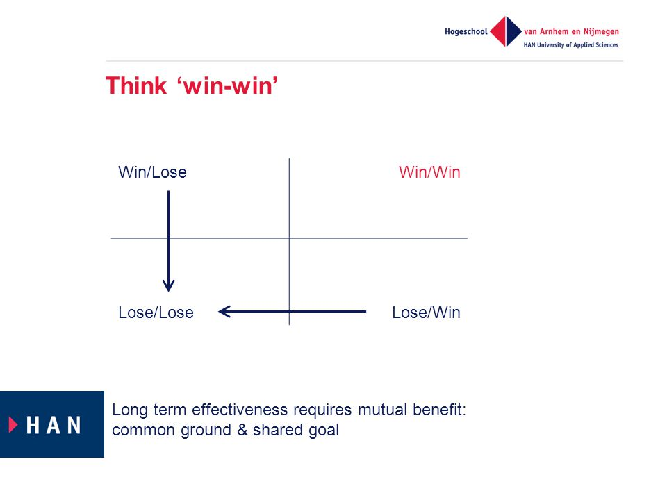Think 'win-win' Win/Lose Win/Win Lose/Lose Lose/Win