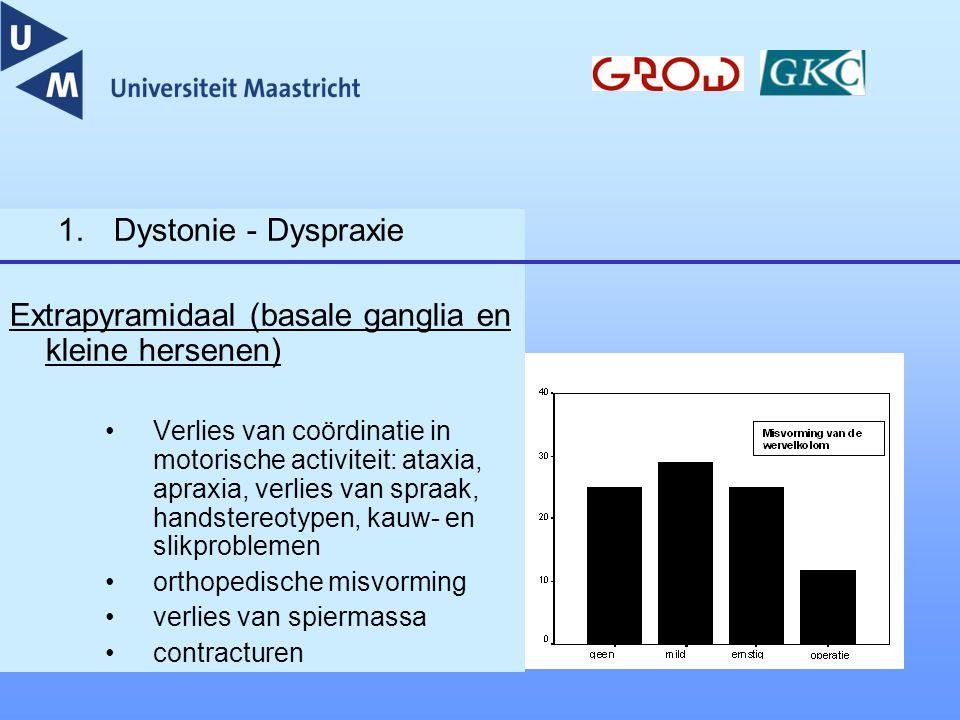 Extrapyramidaal (basale ganglia en kleine hersenen)