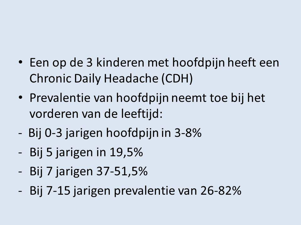 Een op de 3 kinderen met hoofdpijn heeft een Chronic Daily Headache (CDH)