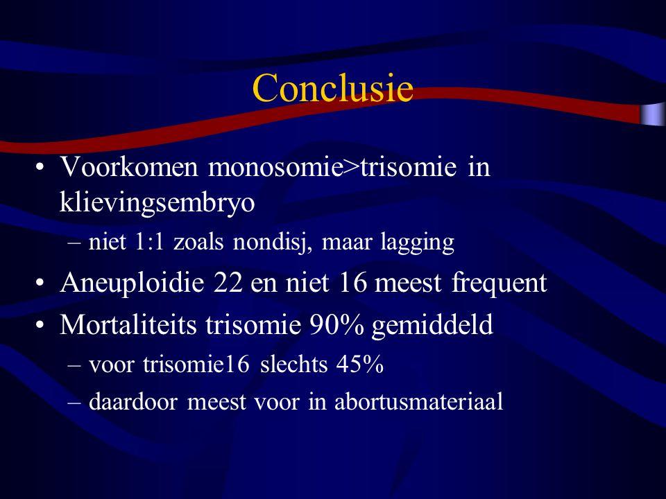 Conclusie Voorkomen monosomie>trisomie in klievingsembryo