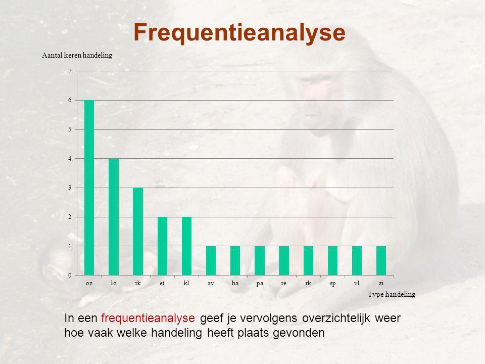 Frequentieanalyse Aantal keren handeling. Type handeling. In een frequentieanalyse geef je vervolgens overzichtelijk weer.