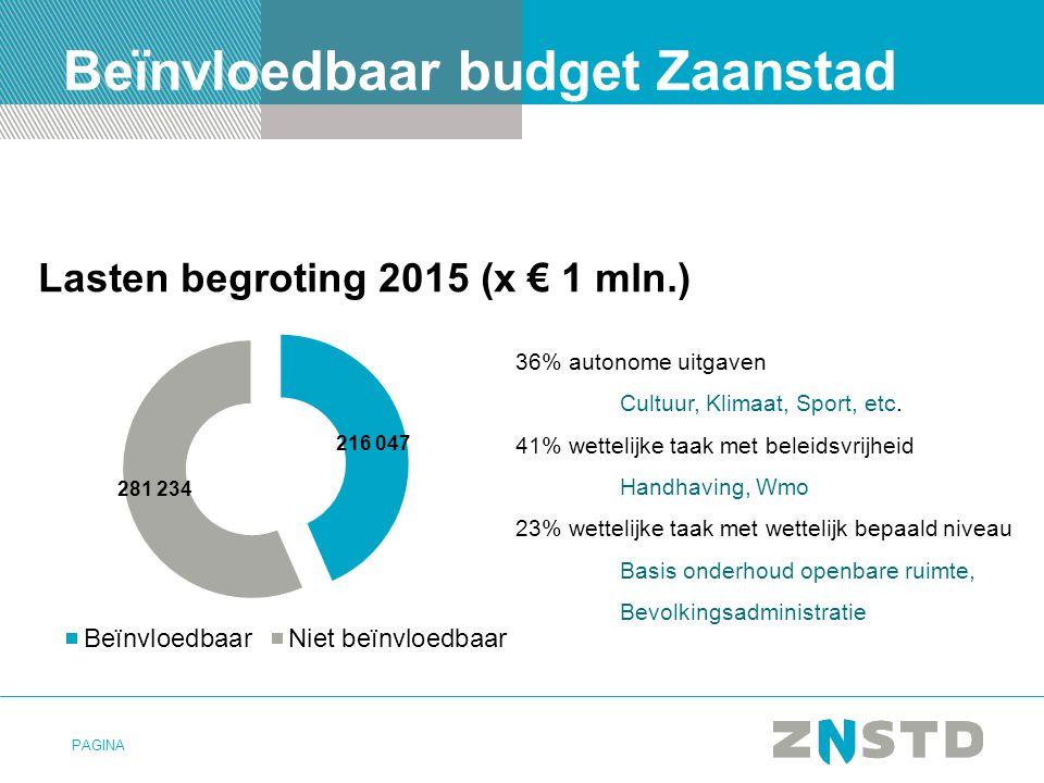 Beïnvloedbaar budget Zaanstad