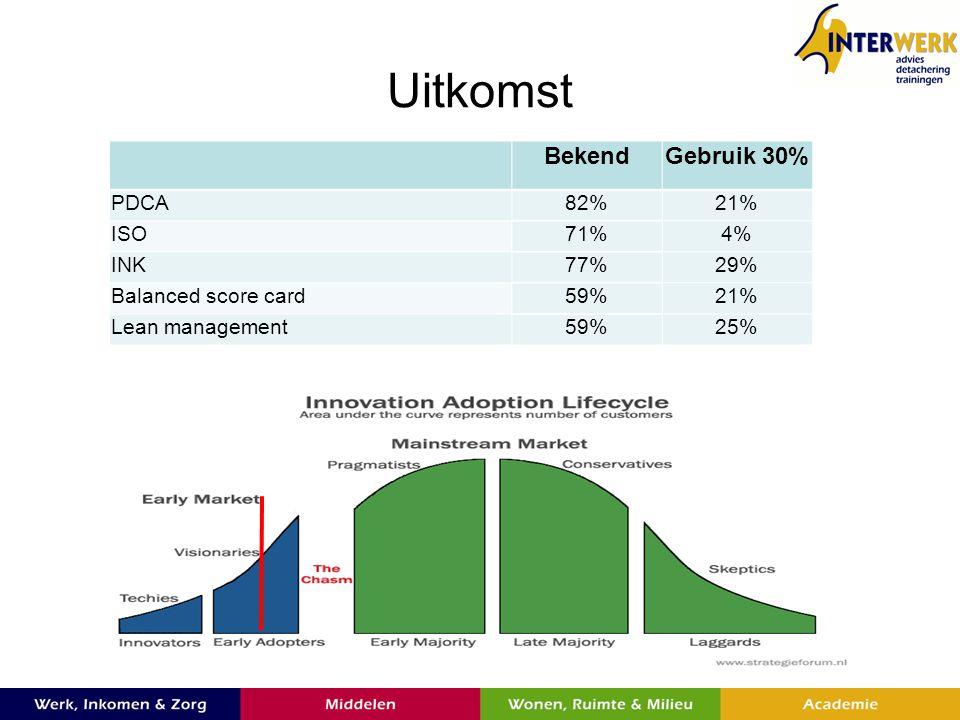 Uitkomst Bekend Gebruik 30% PDCA 82% 21% ISO 71% 4% INK 77% 29%