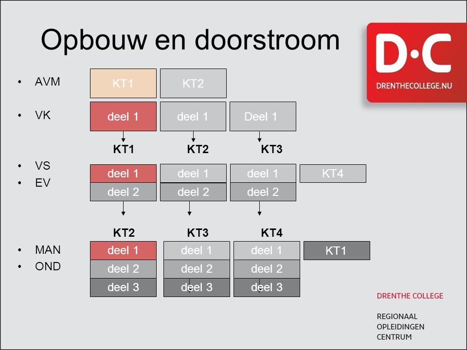 Opbouw en doorstroom KT1 KT2 AVM VK KT1 KT2 KT3 VS EV KT2 KT3 KT4 MAN