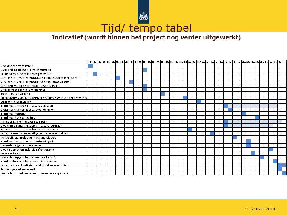 Tijd/ tempo tabel Indicatief (wordt binnen het project nog verder uitgewerkt)