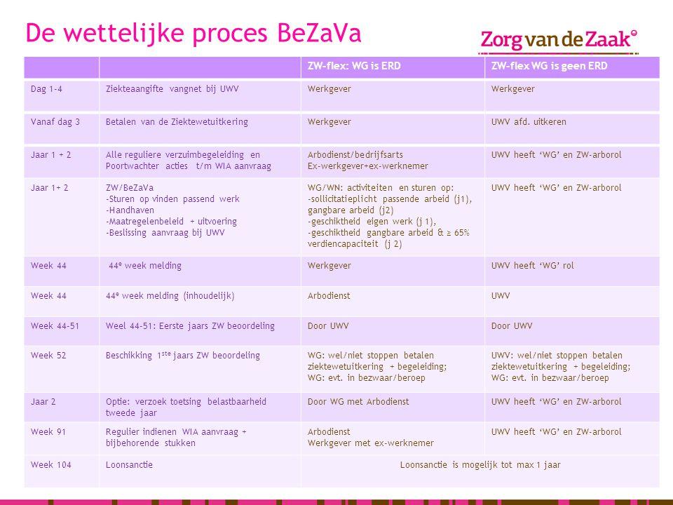 De wettelijke proces BeZaVa