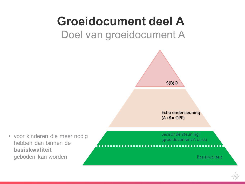 Groeidocument deel A Doel van groeidocument A