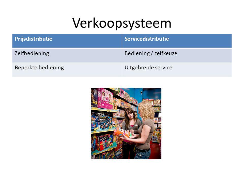 Verkoopsysteem Prijsdistributie Servicedistributie Zelfbediening