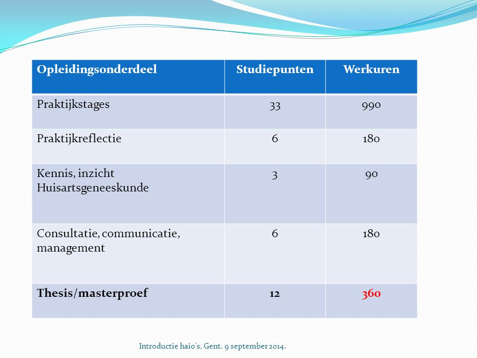 Studiepunten Werkuren 12 360