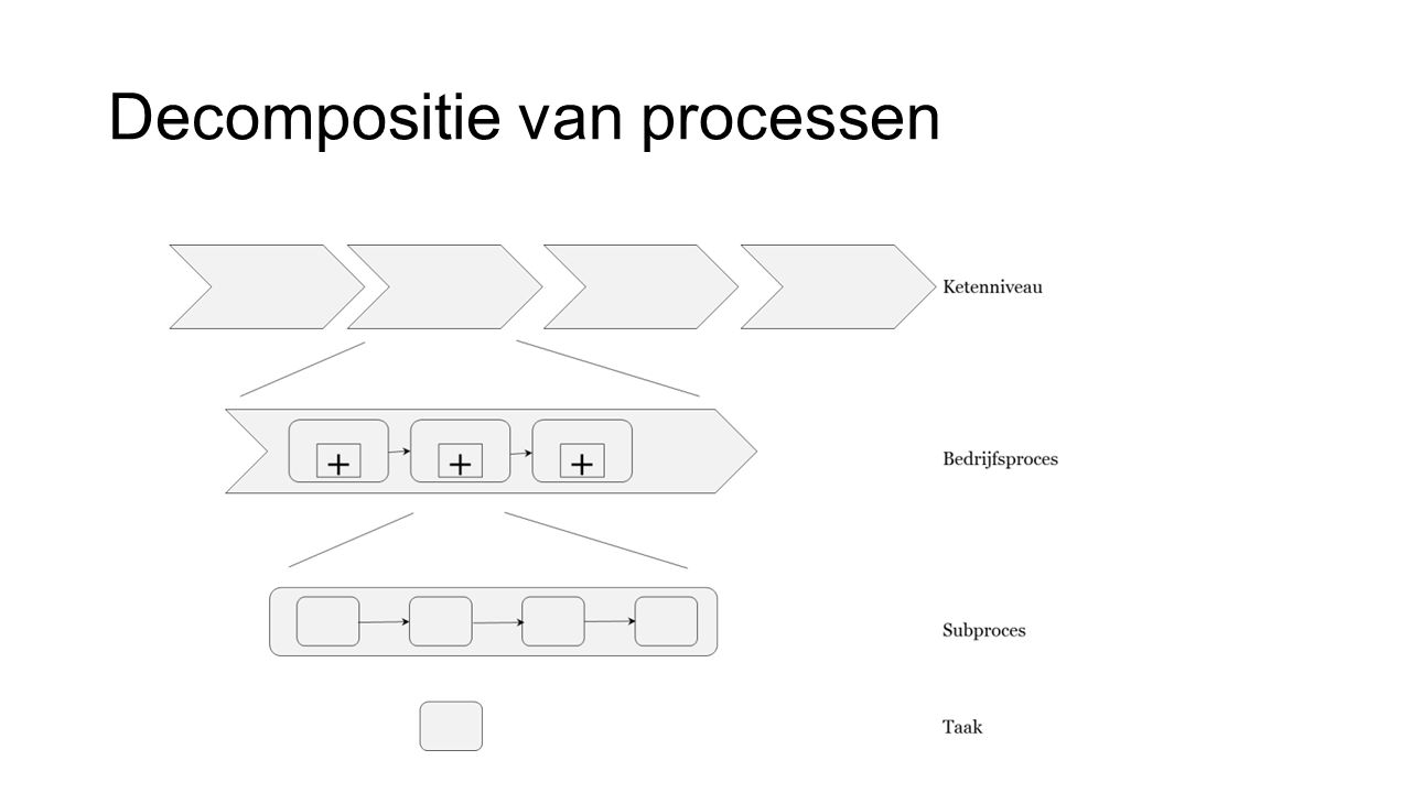 Decompositie van processen