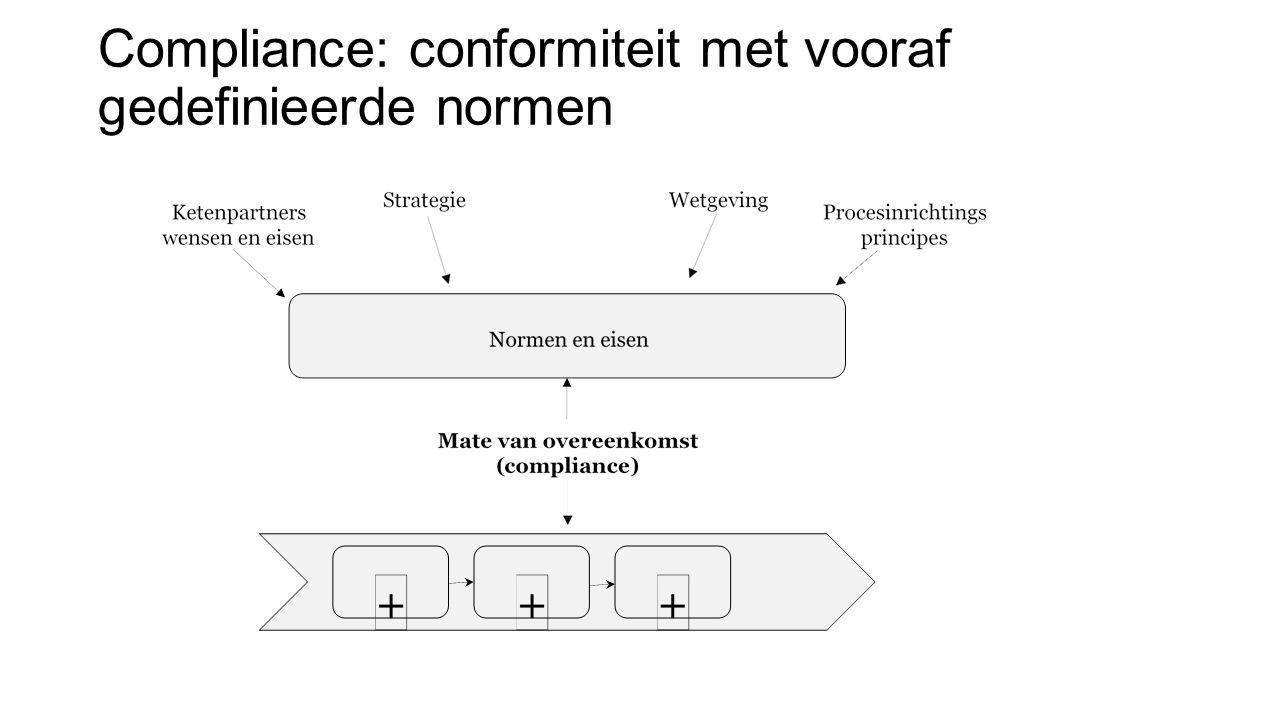 Compliance: conformiteit met vooraf gedefinieerde normen
