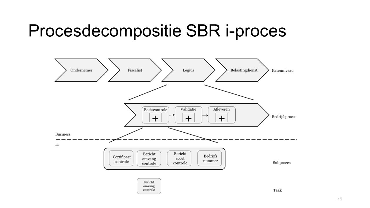 Procesdecompositie SBR i-proces