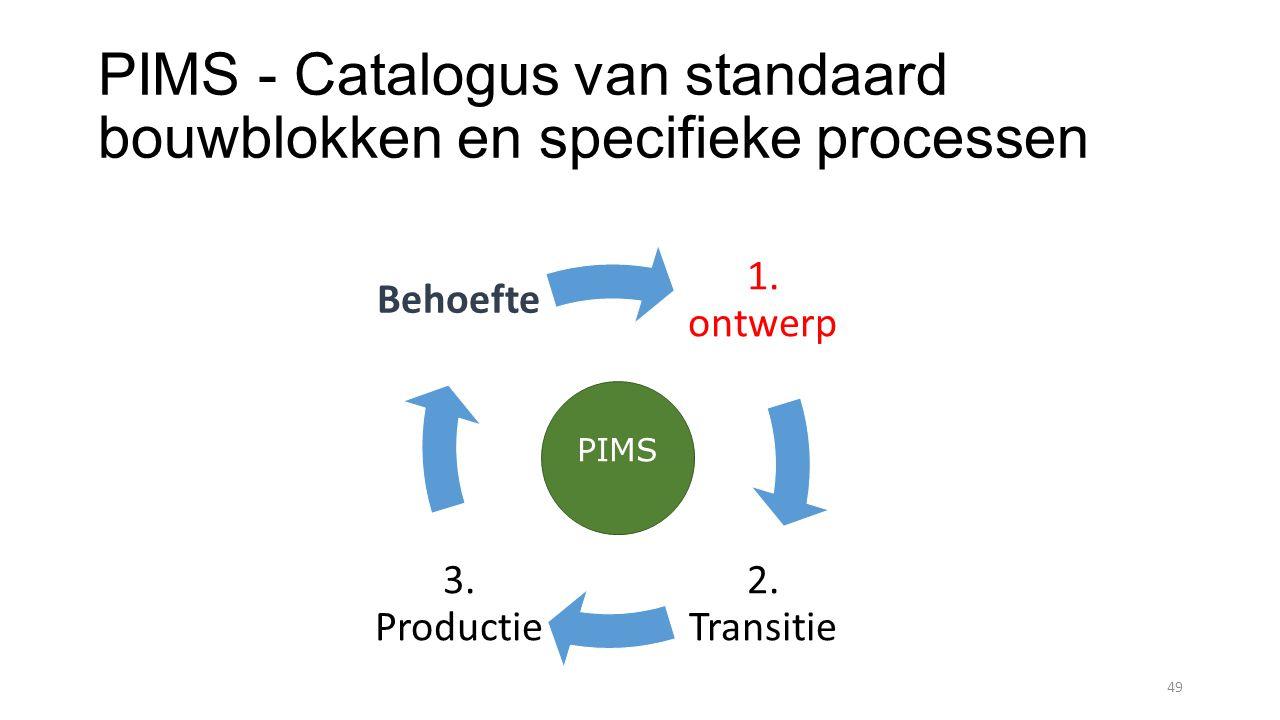 PIMS - Catalogus van standaard bouwblokken en specifieke processen